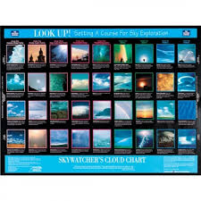 Beaufort Wind Force Scale Poster Weather Poster