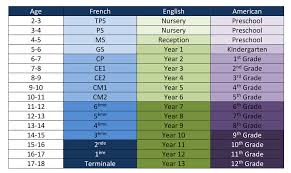 french education system french english american education systems mon ecole my school