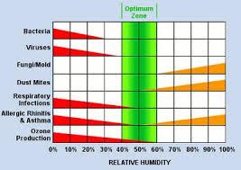 Indoor Relative Humidity Chart The 4 Factors Of Comfort