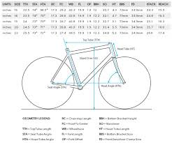 Mtb Geometry Chart Mtb Frame Geometry Part 1 How It Fits Singletracks
