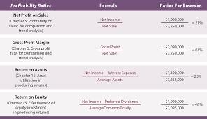 Statement Analysis Financial Statement Analysis Principlesofaccounting 5
