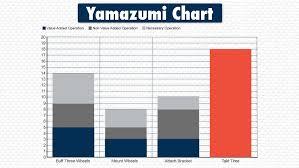 Yamazumi Chart Board Example Chart Bar Chart Diagram