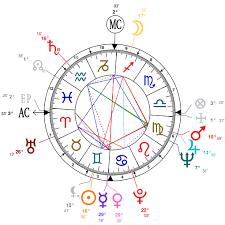 Nicki Minaj Birth Chart Astrology And Natal Chart Of Joan Rivers Born On 1933 06 08