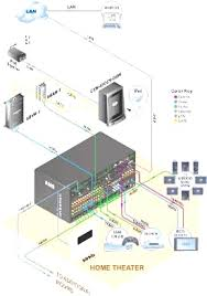 whole house audio wiring diagram in home theater design jpg home theater wiring ideas at Home Stereo Wiring Diagram