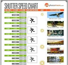 Nikon Shutter Speed And Aperture Chart Achievelive Co