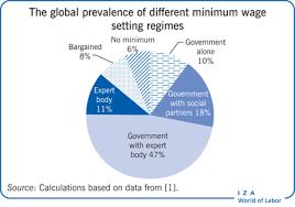 Iza World Of Labor How Are Minimum Wages Set