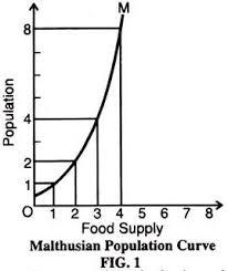 malthusian theory of population malthusian population curve