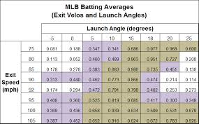 Launch Angles Exit Velos What You Need To Know Rpp Baseball