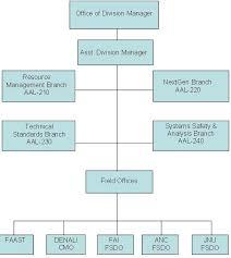 Fs 1100 1b Chg 7 Flight Standards Service Organizational