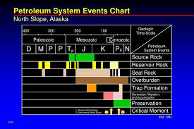 Petroleum System Event Chart Ppt Petroleum System Events Chart Powerpoint Presentation