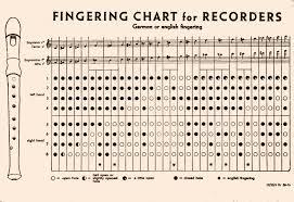 47 Accurate Garklein Recorder Finger Chart