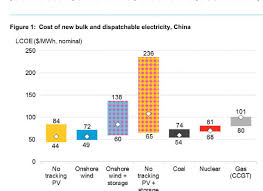 Electricity Cost Chart Onshore Wind Solar Lead As Cheapest Source Of New Bulk
