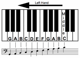Right Hand Piano Notes Chart Learn Bass Clef Notes To Bring Your Left Hand To Life