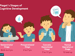 Reading Developmental Milestones Chart Piagets 4 Stages Of Cognitive Development Explained