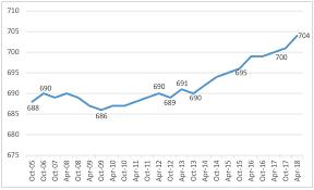 Average U S Fico Score Hits New High Fico