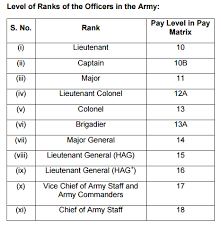 Pay Rules 2017 For Officers Army Navy Airforce