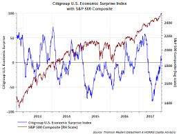 Citi Economic Surprise Index Chart Citigroup Economic Surprise Indices Have Little Bearing On
