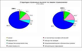Реферат Рынок страхования в России В 2007 2009 гг уровень выплат возрастал что было обусловлено увеличением выплат по видам обязательного страхования