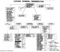 Current Chicago Outfit Chart 38 Interpretive Chicago Mob Chart