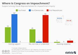 House Senate Congress Chart Chart Where Is Congress On Impeachment Statista