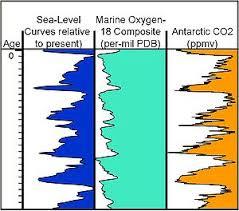 Реферат по географии Глобальное потепление Миф или реальность