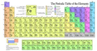 There are Elements We Don't Know About - Fact or Myth?