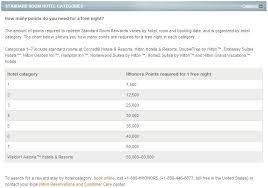 Forum Buzz New Hilton Option In Las Vegas 2013 Frequent