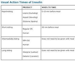 Insulin Action Times College Nursing Pharmacology Nursing