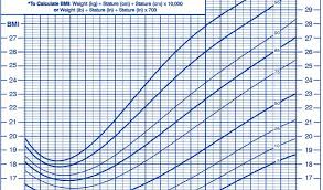 Body Mass Index Chart For Infants Baby Body Mass Index Chart Easybusinessfinance Net