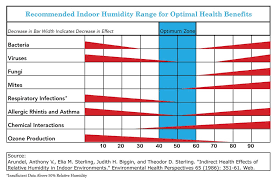 Household Humidity Chart What Should The Humidity Level Be In My Home Powell