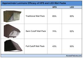 How To Select Led Equivalent Wall Packs To Replace Hps Wall