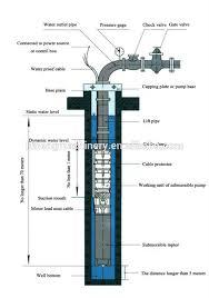 similiar deep well pump systems keywords deep well pump buy deep well pump irrigation deep well pump