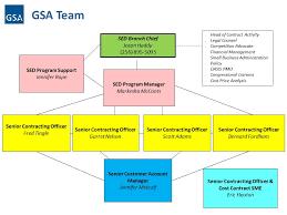 Gsa Fas Organization Chart Interact