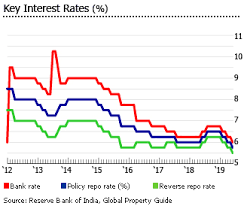 Home Loan Interest Rates Comparison Chart In India Investment Analysis Of Indian Real Estate Market