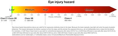 Laser Burning Chart Laser Classification Table Laser Safety Facts