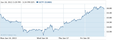 Solar Stocks On The Move 3 Winners And 2 Losers