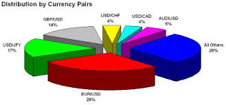 Forex Most Volatile Currency Pair Most Volatile Forex