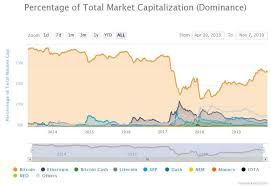 Altcoin Charts As Bitcoin Dominance Doubles Analyst Says Altcoin Charts