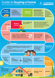 14 Best Photos Of Procurement Process Map Infographic Home