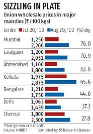 Onion Price Chart India Onion Prices Rise By Up To 76 On Reduced Supply From Flood