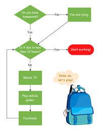 Homework Flowchart Template Flow Chart Template Process
