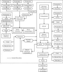 Ethanol Production Process Flow Chart Process Flow Diagram Of Ethanol Production From Grass Straw