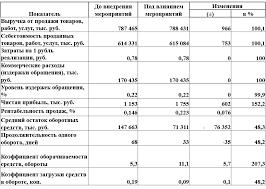 Совершенствование управления товарными запасами на логистической  Предложения по совершенствованию управления товарными запасами ООО
