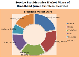 top n broadband operators and market share in jan 2015 broadband operators in and market share
