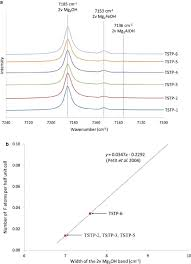 fig 7 a ftir spectra of talc samples between 7100 and 7240 cm a ftir spectra of talc samples between 7100 and 7240