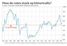 Whats Going On With Interest Rates Marketwatch