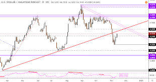 Us Dollar Vs Malaysian Ringgit Chart Us Dollar Tries Recovery Vs Philippine Peso Malaysian Ringgit