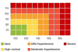 Blood Pressure Measurement Chart Normal Blood Pressure Understanding Blood Pressure Ranges