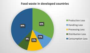 How Big Data Is Helping Drive Food Security Nova Scotia