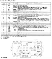 honda civic si fuse box diy enthusiasts wiring diagrams \u2022 2005 Honda Civic Fuse Box Diagram 2002 honda civic si fuse box diagram new honda civic fuse panel rh amandangohoreavey com honda civic si 2007 fuse box 2008 honda civic si fuse box location